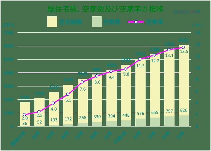 総住宅数、空家数及び空家率の推移 総務省統計局