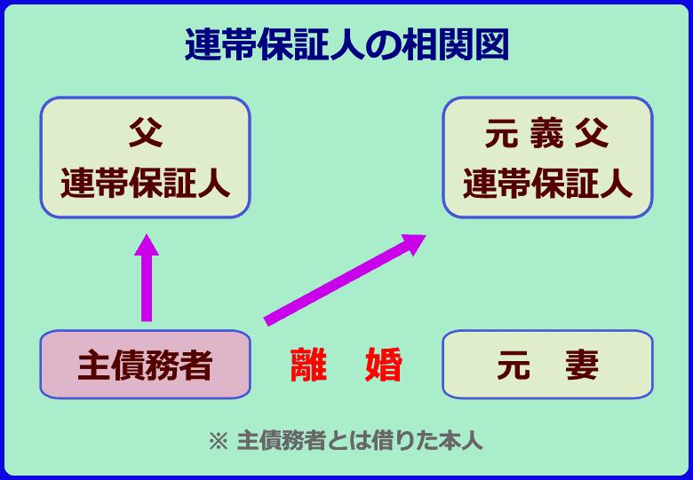 連帯保証人の相関図