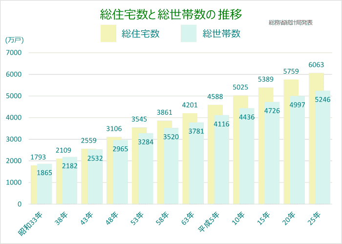 総住宅数と総世帯数 総務省統計局