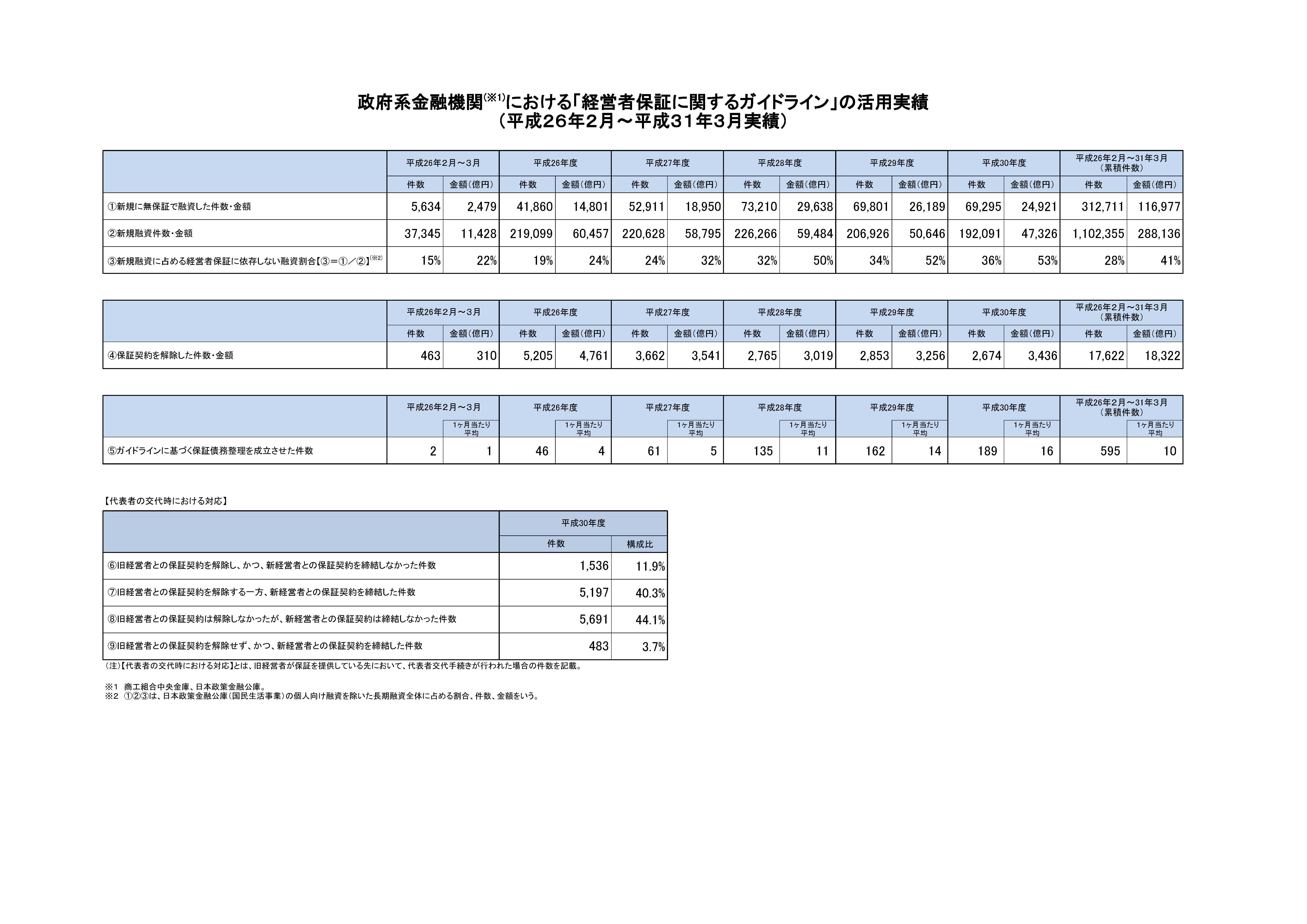 政府系金融機関における「経営者保証に関するガイドライン」の活用実績【全体】(平成26年2月~平成31年3月末実績)