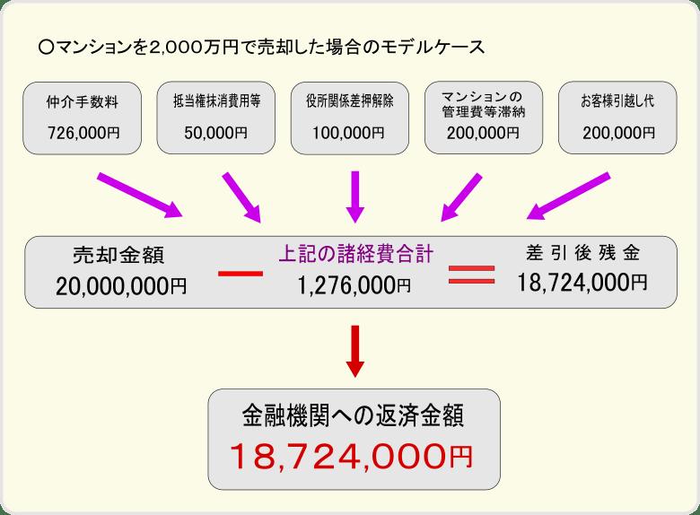 マンションを2000万円で任意売却した場合の債権者へ返済するモデルケース